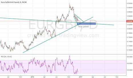 EURGBP: eurgbp near the long buy set