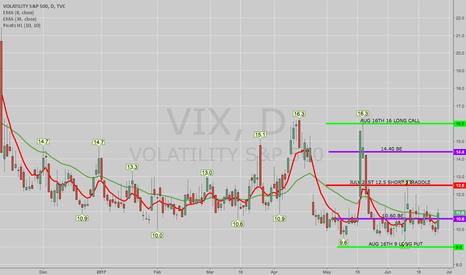 VIX: OPENING: VIX AUG 16TH 9/12.5/12.5/16 IRON FLY
