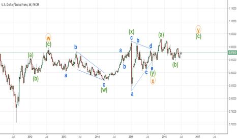 USDCHF: USDCHF wave analysis on weekly chart