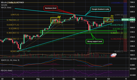 BTCUSD: Trading Breakouts & Planning Exits