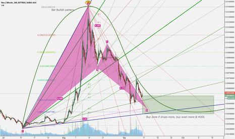 NEOBTC: Neo buy at the dip