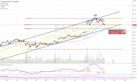 EA: Headed for bottom of channel