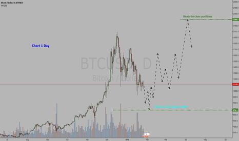 BTCUSD: Cryptocurrency Bitcoin / Dollar = BUY