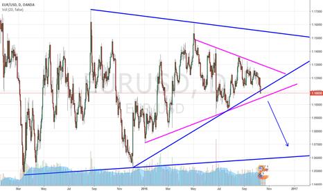 EURUSD: Breaking of the trendline