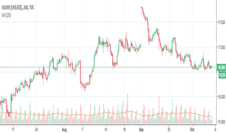 SILVER: [Short] Descending Triangle Formation in Silver