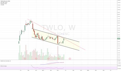 TWLO: Descending channel