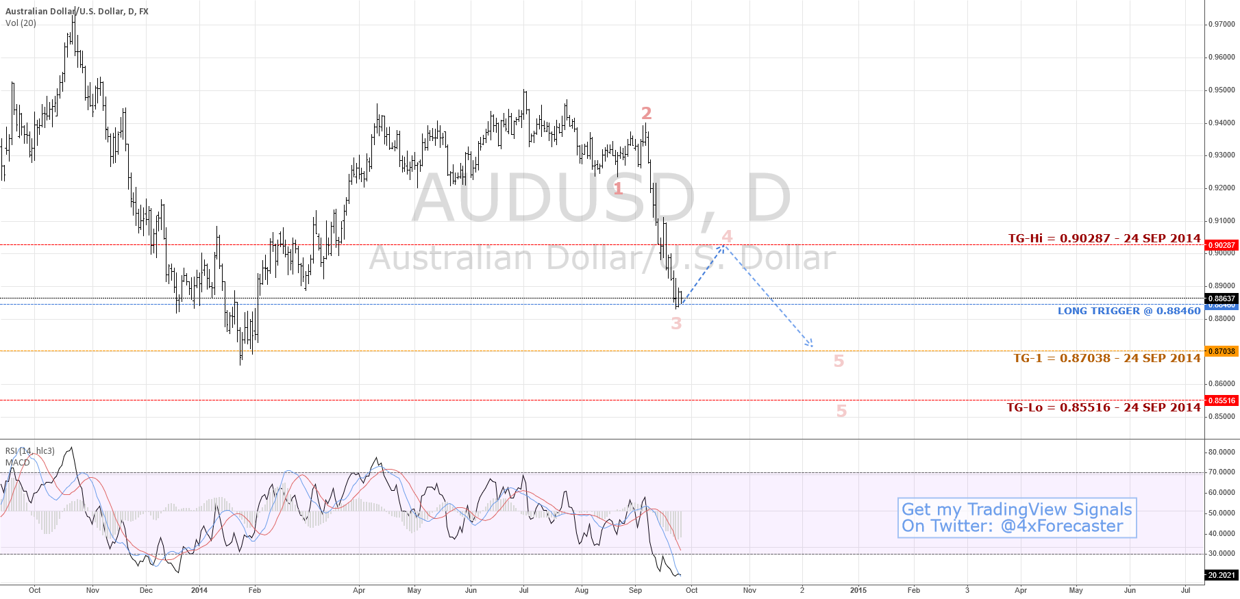 $AUD Signals Limited Retrace, Then Continued Bear | #Forex $USD