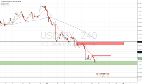USDJPY: we might get relief rally