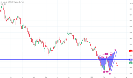 DXY: index dollar pd tf d1