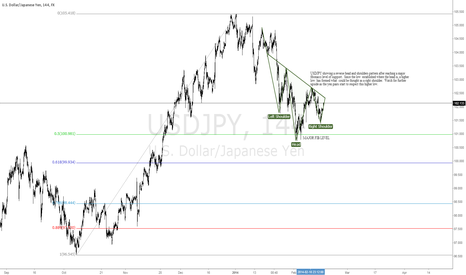 USDJPY: USDJPY Reverse Head and Shoulders