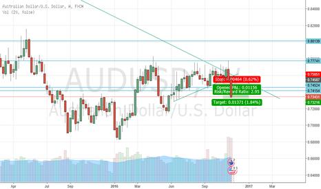 AUDUSD: AUD/USD Short 17/11/16
