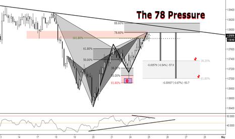 AUDNZD: (2h) Bearish Gartley at Previous Structure