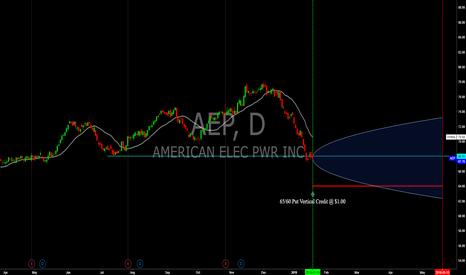 AEP: AEP - May '18 Exp. Put Vertical Credit Spread