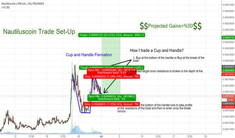 NAUTBTC: NAUT Cup and Handle Trade Set-Up
