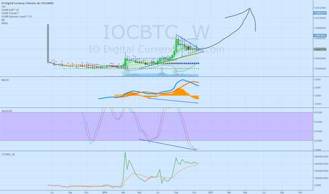 IOCBTC: Next target .0012
