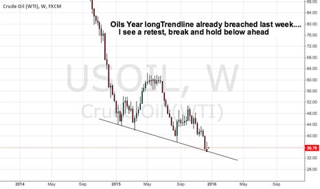 USOIL: Oils Year longTrendline already breached last week