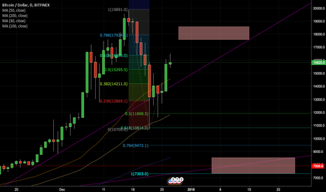BTCUSD: Bitcoin New Possibilities Short Term