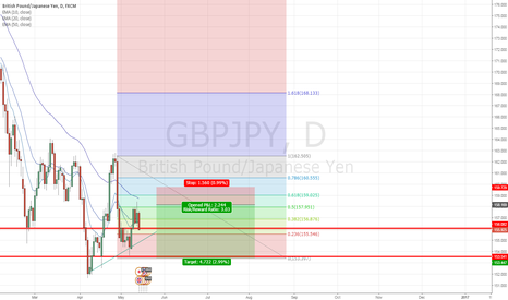 GBPJPY: GBPJPY - The downside prevails