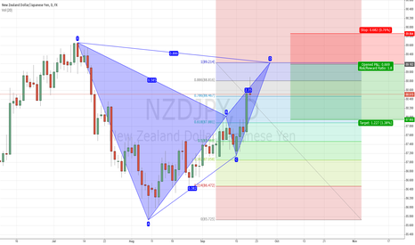 NZDJPY: NZDJPY: Bear Bat in the daily chart