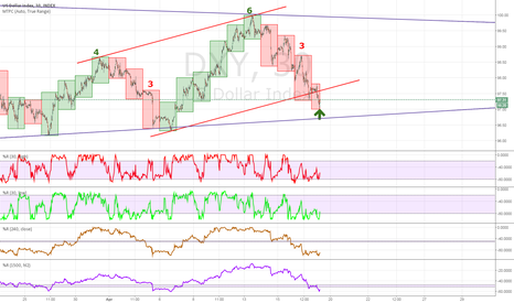 DXY: USDX 4 consecutive red days , time for relief