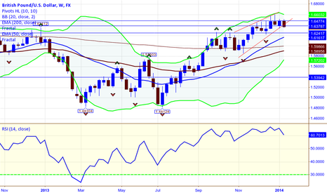 GBPUSD: GBPUSD   Sell Weekly Chart