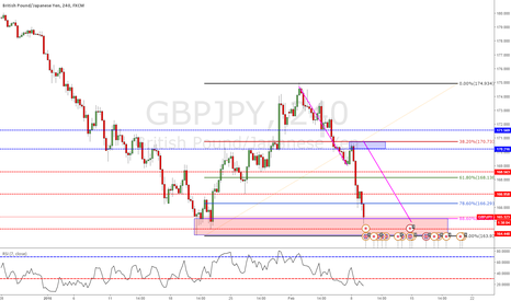 GBPJPY: Time to Buy?
