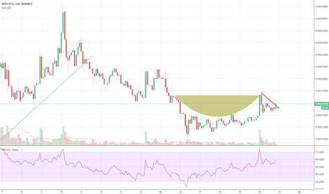 APPCBTC: $Appc , Cup and Handle + Breakout :)