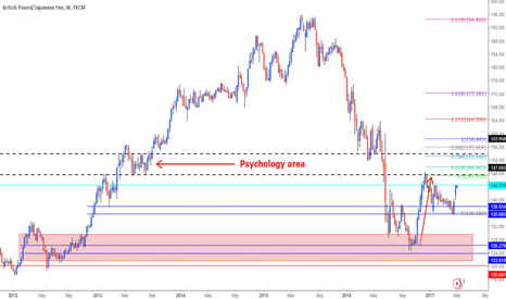 GBPJPY: Long View