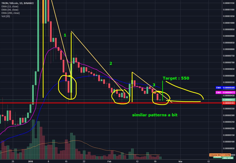 Tron short term Analysis