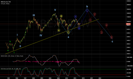 IBEX35: Ibex35 long term