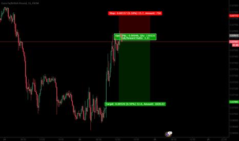 EURGBP: eur/gbp sell opportunity