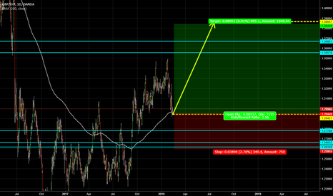 GBPCHF: buy GBP CHF NOOOW