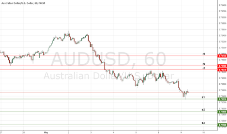 AUDUSD: Daily Key Levels on AUDUSD