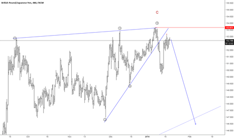 GBPJPY: GBPJPY Elliott Wave Count 8hr