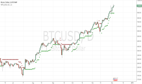 BTCUSD: looks like price like to come below 10000 before goes up?