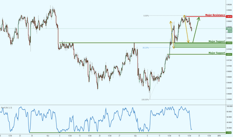 AUDCAD: AUDCAD approaching a strong level of support, keep an eye out!