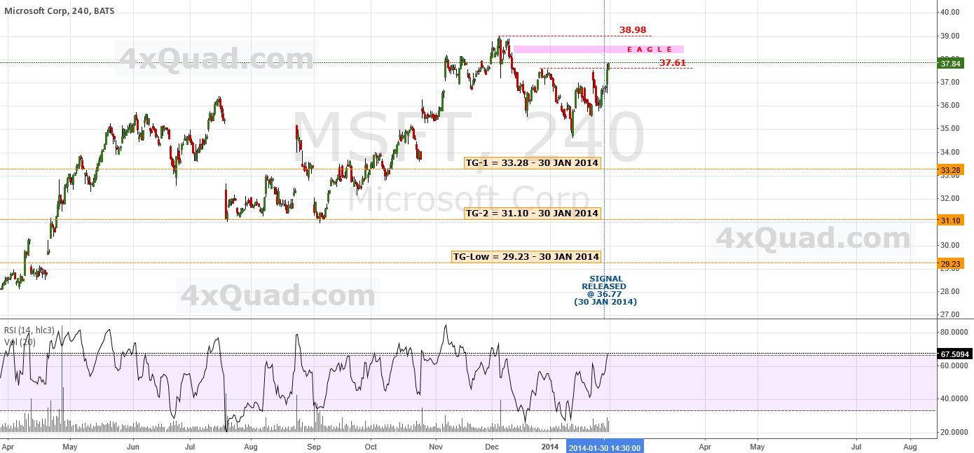 Update: Predictive Analysis/Forecasting: Bearish   #MSFT #NASDAQ