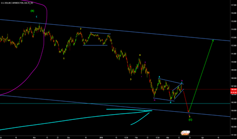 USDJPY: USDJPY is this last correction before we see $ appreciation ?