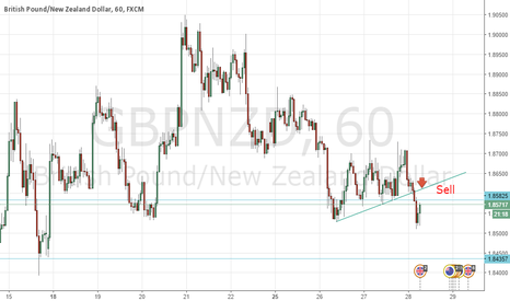 GBPNZD: Sell breakout Gbp/Nzd