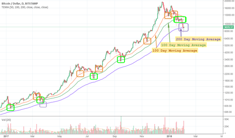 BTCUSD: Bitcoin support at 50, 100, 200 Day Moving Averages(DMA) in 2017