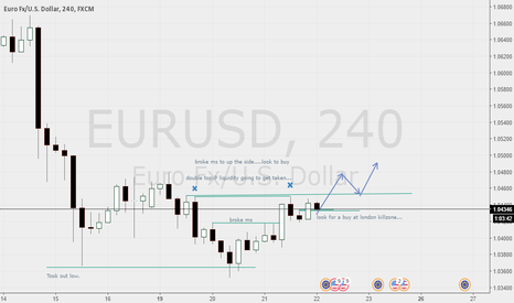 EURUSD: Day trade idea.