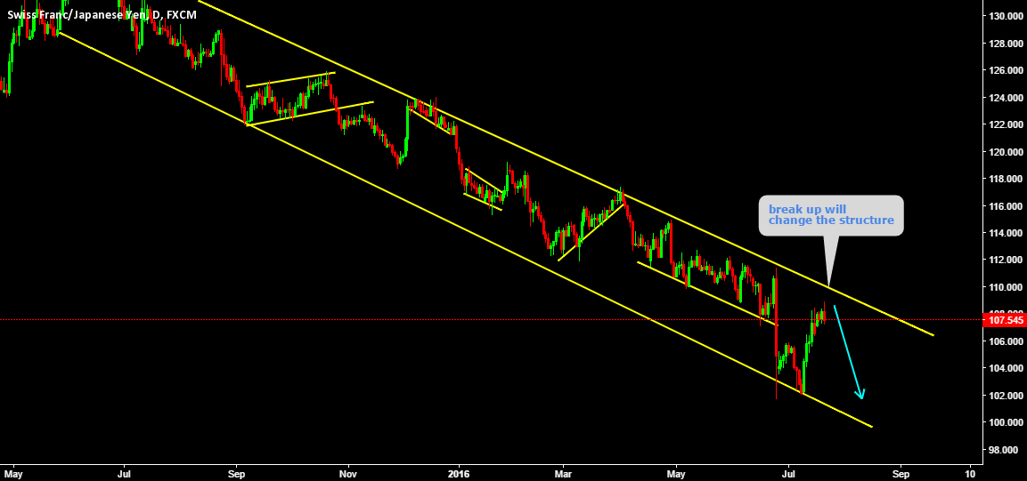 Long standing channel Holding