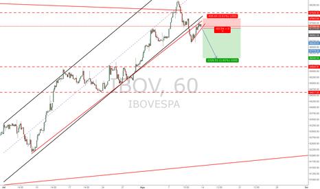 IBOV: IBOV sell