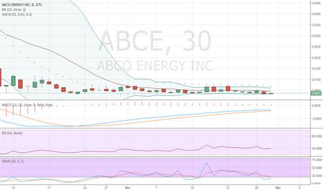 ABCE: ABCE BREAKOUT CHART