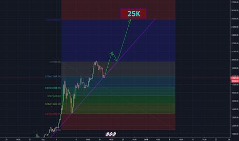 BTCUSD: Bitcoin 25k Soon...