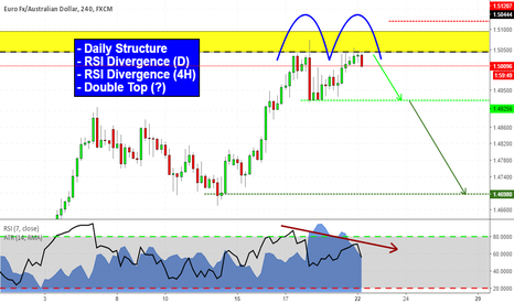 EURAUD: Double Top at Structure! (EURAUD Analysis)