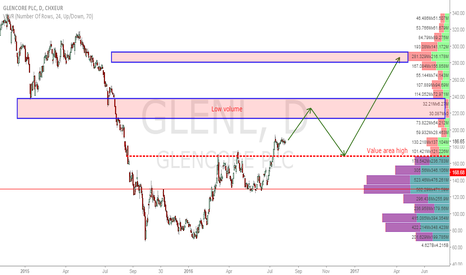 GLEN: Glencore Long