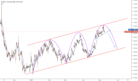 EURUSD: watch for sell