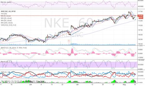 NKE: Looking Bullish, indicators (RSI, Stoch, MACD, and DMI) says so!