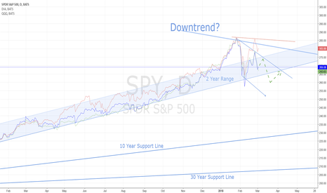 SPY: Indexes show uncertainty